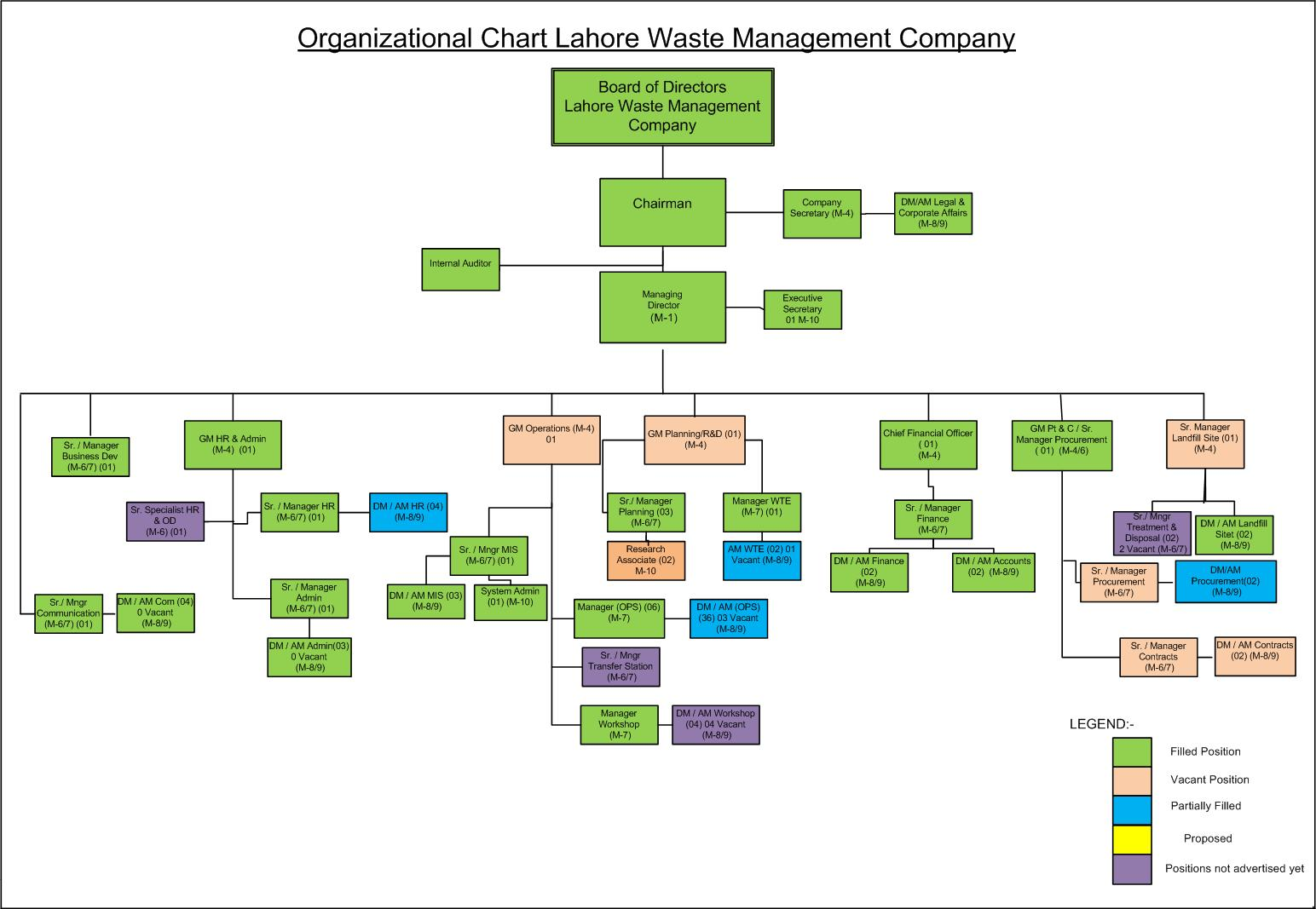 Company organogram template word choice image templates design ideas company organogram template word images templates design ideas organigram template organogram organogram back to top download pronofoot35fo Gallery